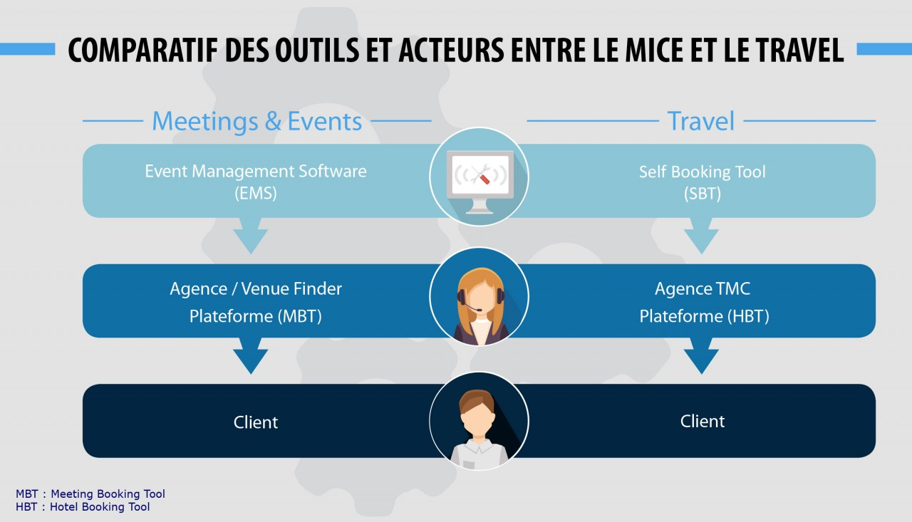 Event management software vs self booking tool